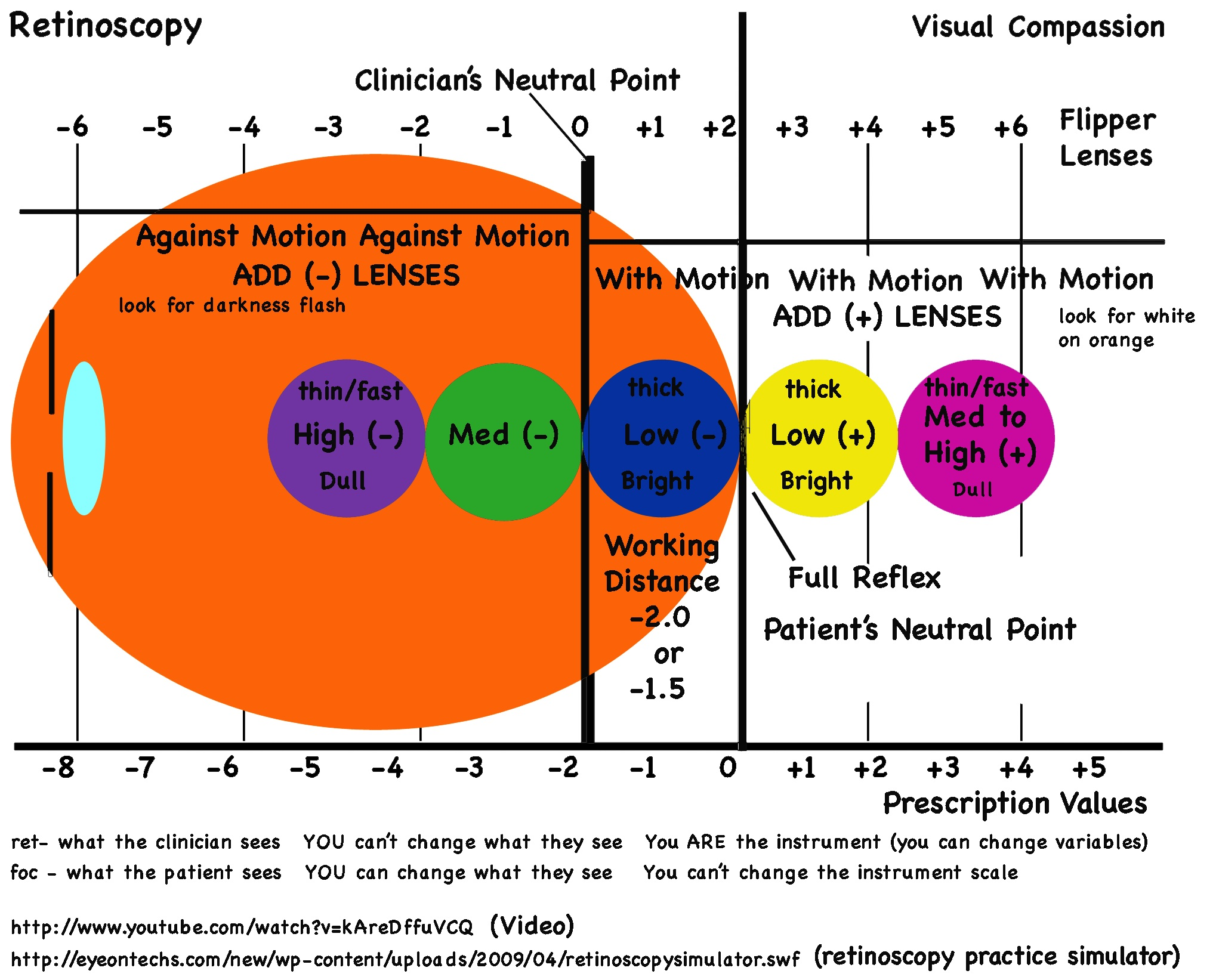 Infocus promoting eye care for all retinoscopy guide chart retinoscopy guide chart nvjuhfo Image collections
